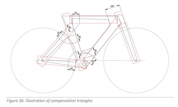 Současná pravidla dohlížející na vývoj rámu vycházejí z tzv. trojúhelníkového základu. Foto: UCI