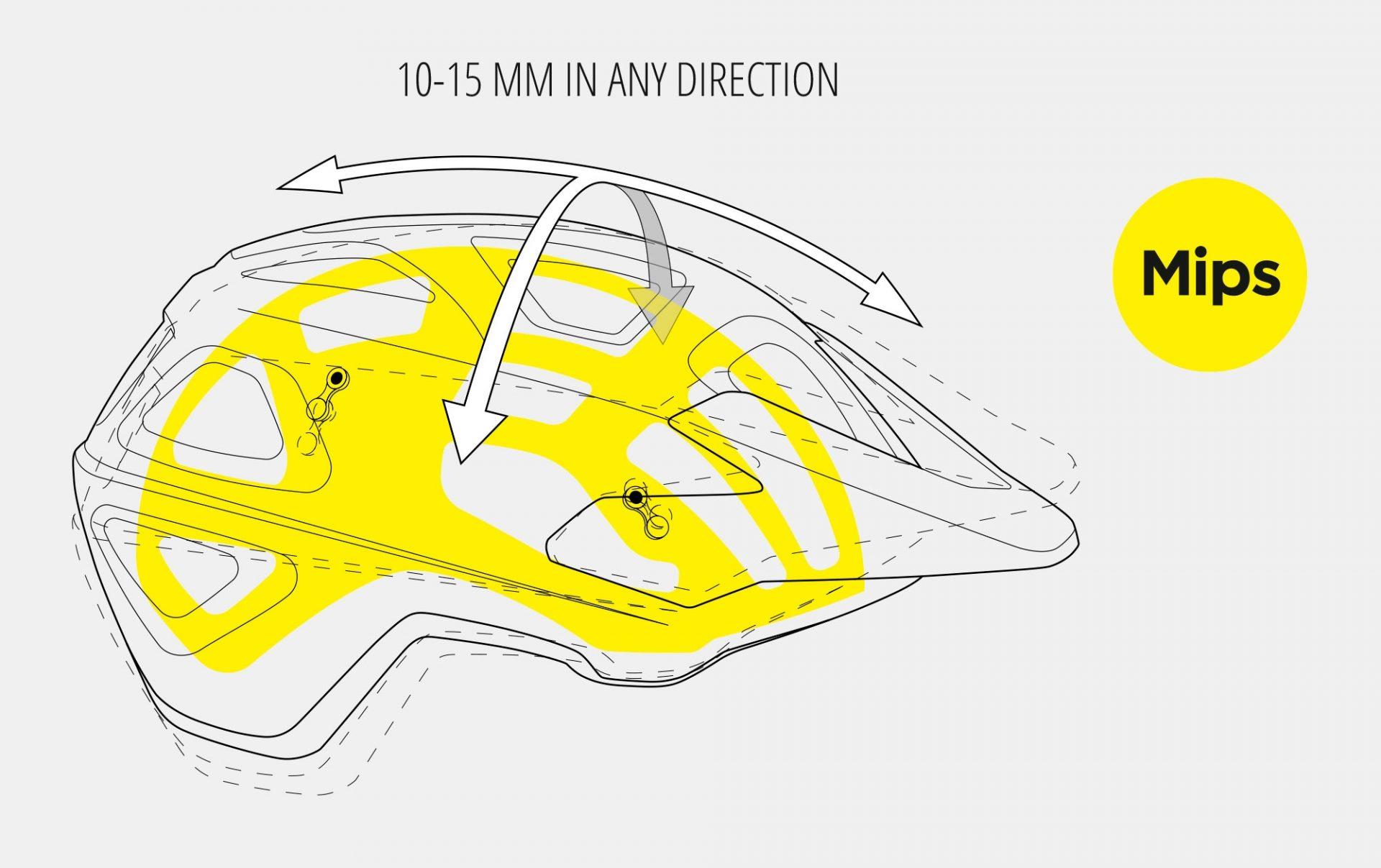Cyklistická přilba a detailně zakreslený systém Mips.
